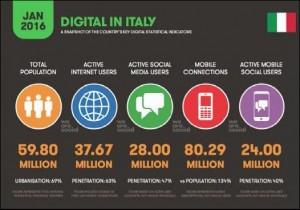 Dati utilizzo internet in Italia